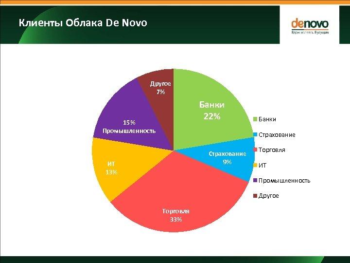 Клиенты Облака De Novo Другое 7% Банки 18% Банки 22% 33% 15% Промышленность и
