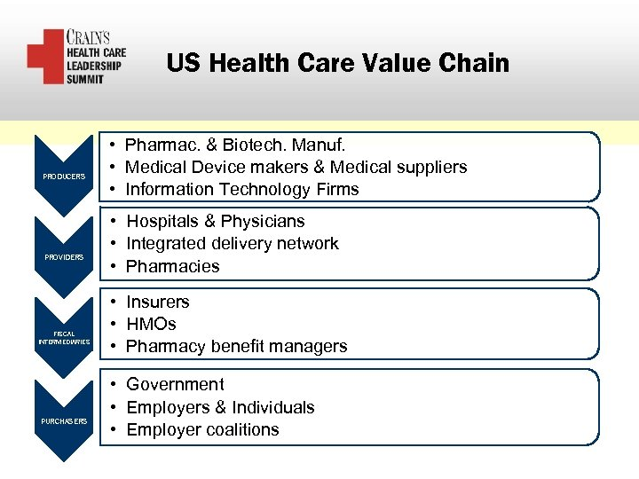 US Health Care Value Chain PRODUCERS PROVIDERS FISCAL INTERMEDIARIES PURCHASERS • Pharmac. & Biotech.