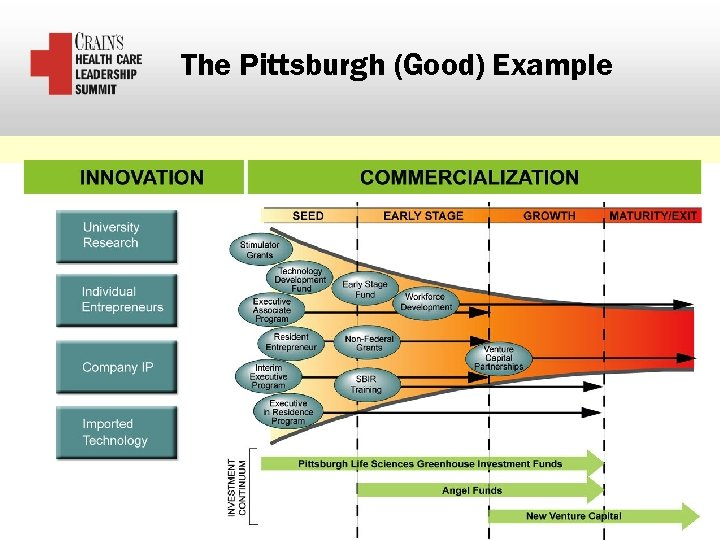 The Pittsburgh (Good) Example