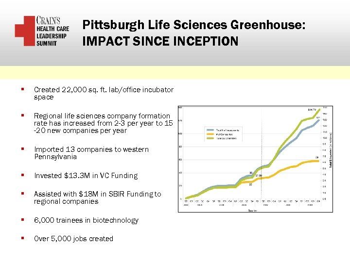 Pittsburgh Life Sciences Greenhouse: IMPACT SINCEPTION § Created 22, 000 sq. ft. lab/office incubator