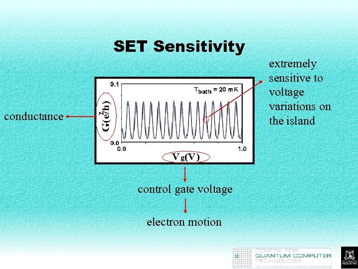 SET Sensitivity conductance control gate voltage electron motion extremely sensitive to voltage variations on