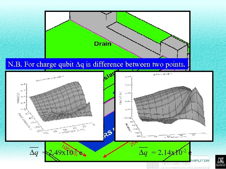 Results N. B. For charge qubit Dq is difference between two points. = 2.