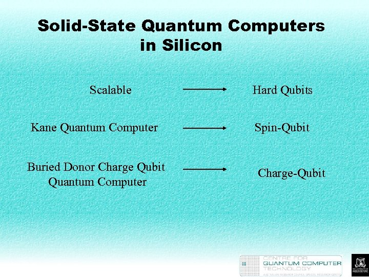 Solid-State Quantum Computers in Silicon Scalable Hard Qubits Kane Quantum Computer Spin-Qubit Buried Donor