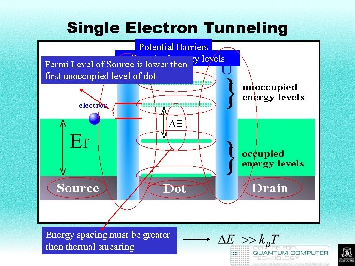 Single Electron Tunneling Potential Barriers Quantised energy levels Fermi Level of Source is lower