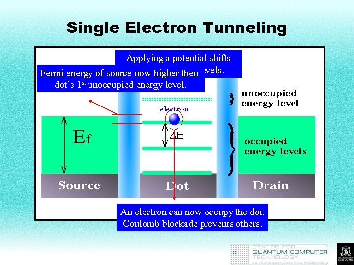 Single Electron Tunneling Applying a potential shifts Fermi energy of source the dot's energy