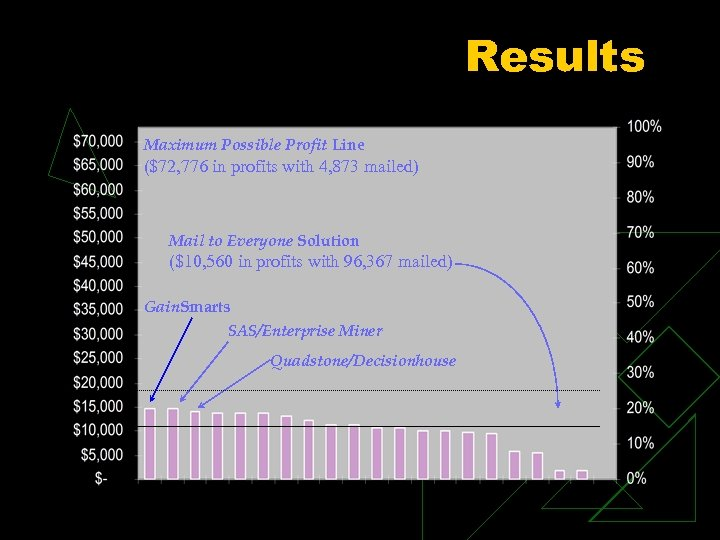 Results Maximum Possible Profit Line ($72, 776 in profits with 4, 873 mailed) Mail