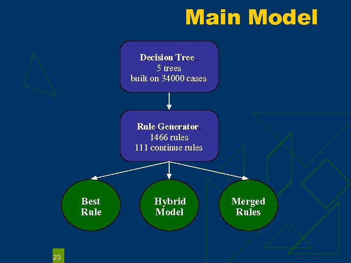 Main Model Decision Tree 5 trees built on 34000 cases Rule Generator 1466 rules