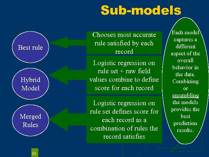 Sub-models Best rule Hybrid Model Merged Rules 24 Chooses most accurate rule satisfied by