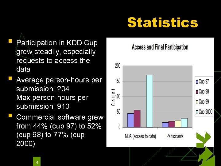 Statistics § § § Participation in KDD Cup grew steadily, especially requests to access