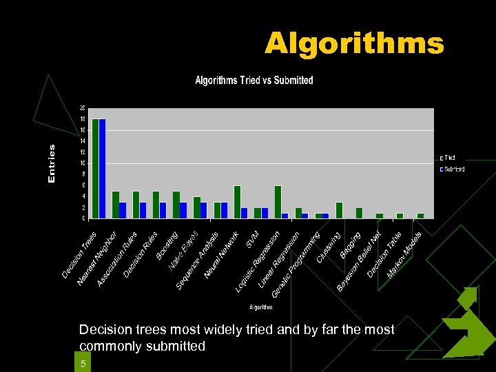 Algorithms Decision trees most widely tried and by far the most commonly submitted 5
