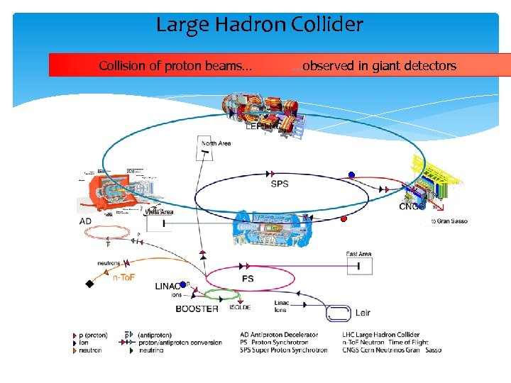 Large Hadron Collider Collision of proton beams… …observed in giant detectors