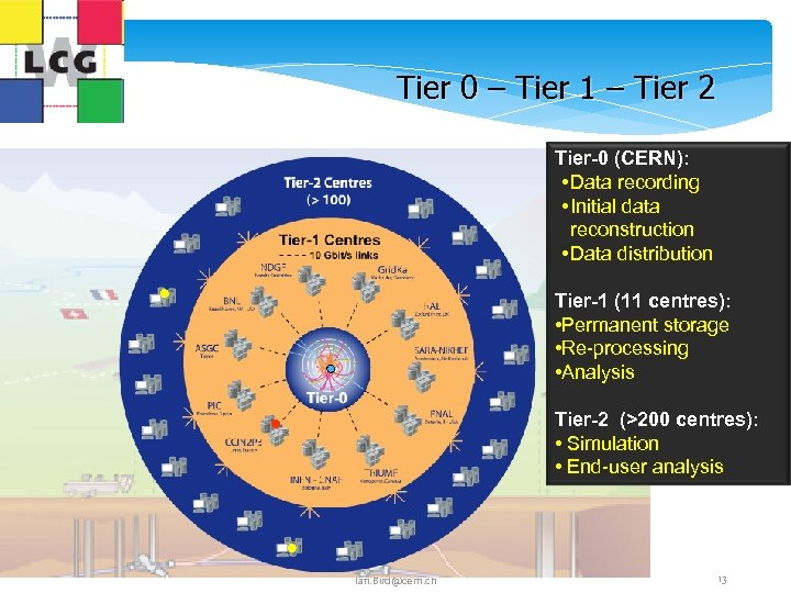 Tier 0 – Tier 1 – Tier 2 Tier-0 (CERN): • Data recording •