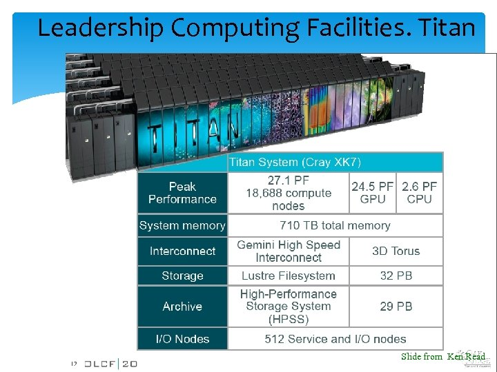Leadership Computing Facilities. Titan 8/6/13 Big Data Workshop Slide from Ken Read 23