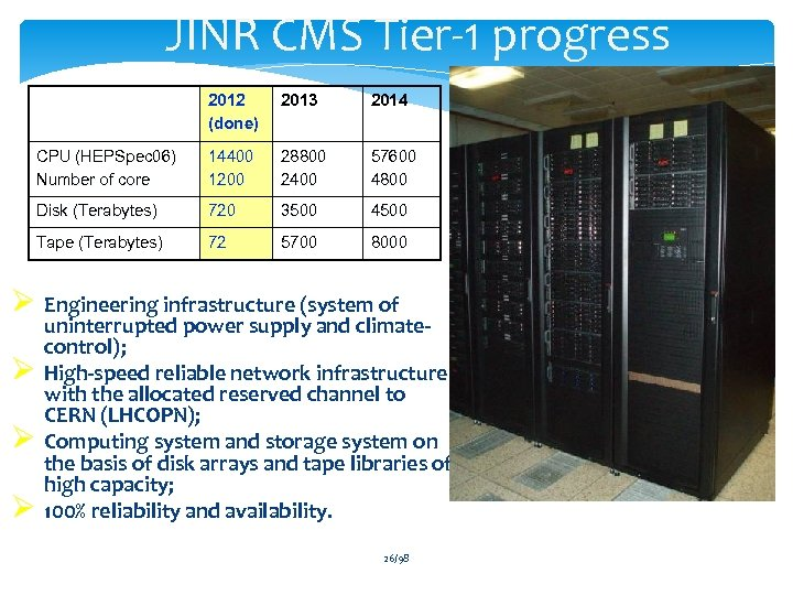 JINR CMS Tier-1 progress 2012 (done) 2013 2014 CPU (HEPSpec 06) Number of core