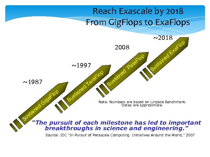 Reach Exascale by 2018 From Gig. Flops to Exa. Flops ~2018 2008 p lo