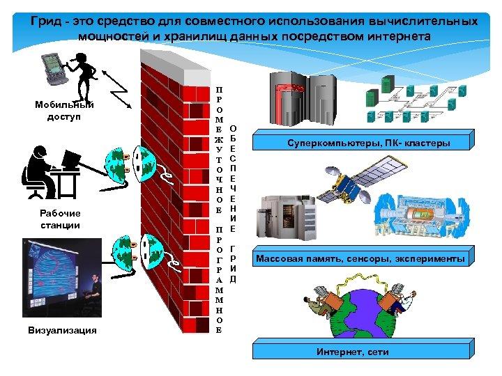 Грид - это средство для совместного использования вычислительных мощностей и хранилищ данных посредством интернета