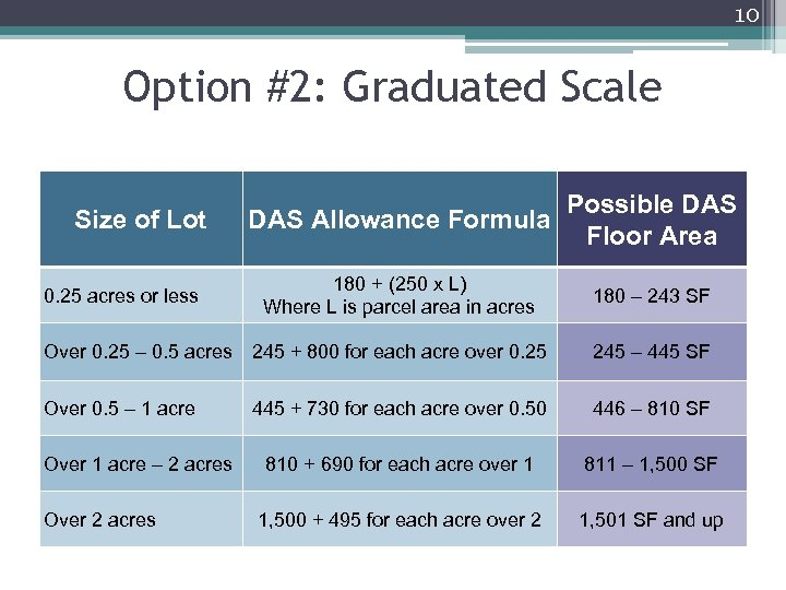 10 Option #2: Graduated Scale Size of Lot 0. 25 acres or less Possible