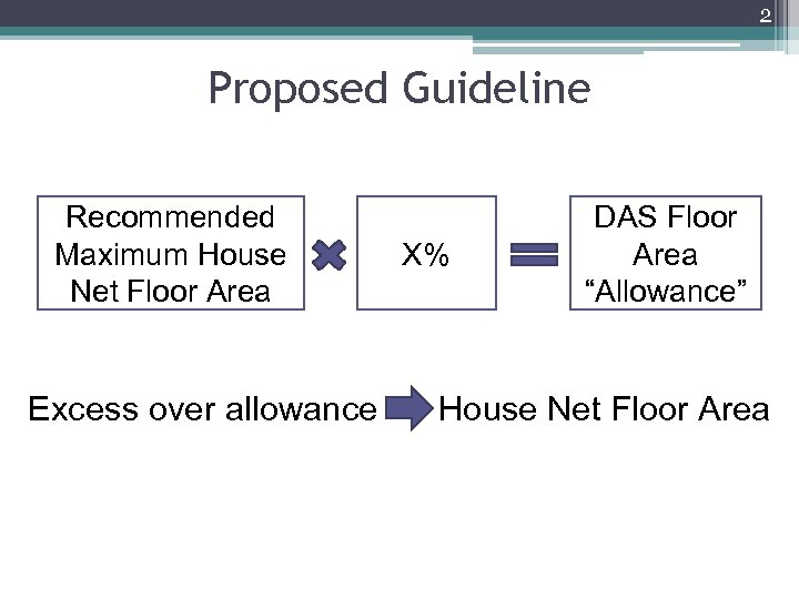 2 Proposed Guideline Recommended Maximum House Net Floor Area Excess over allowance X% DAS