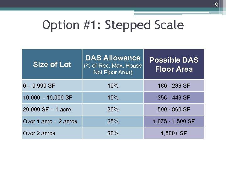 9 Option #1: Stepped Scale DAS Allowance (% of Rec. Max. House Net Floor