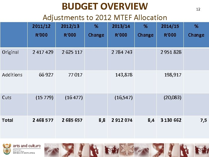BUDGET OVERVIEW 12 Adjustments to 2012 MTEF Allocation 2011/12 Additions Cuts Total % 2013/14