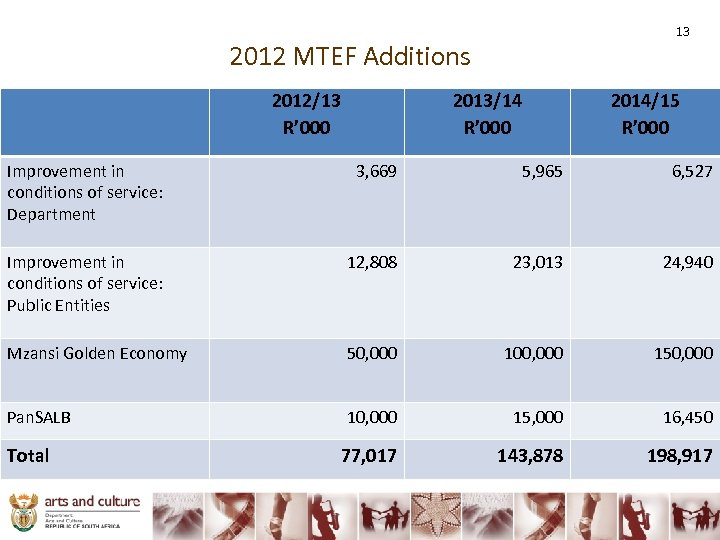 13 2012 MTEF Additions 2012/13 R' 000 2013/14 R' 000 2014/15 R' 000 Improvement