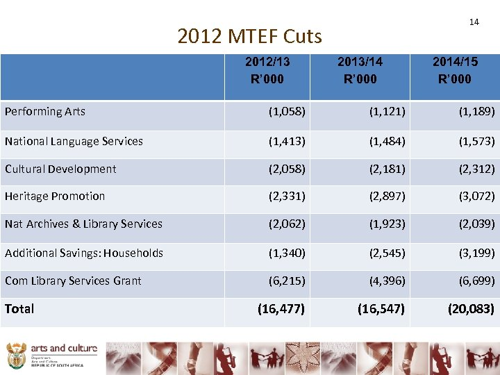 14 2012 MTEF Cuts 2012/13 R' 000 2013/14 R' 000 2014/15 R' 000 Performing