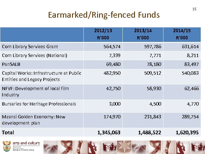 15 Earmarked/Ring-fenced Funds 2012/13 R' 000 Com Library Services Grant Com Library Services (National)