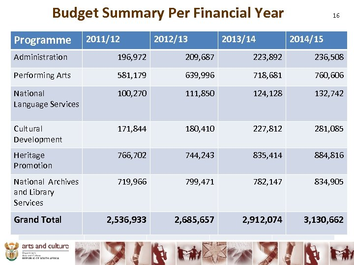 Budget Summary Per Financial Year Programme Administration 2011/12 2012/13 2013/14 196, 972 209, 687
