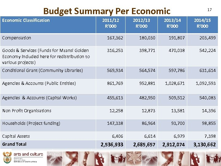 Budget Summary Per Economic Classification 2011/12 2012/13 2013/14 Classification R' 000 Programme Compensation 2011/12