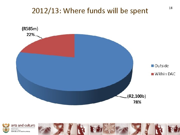2012/13: Where funds will be spent 18