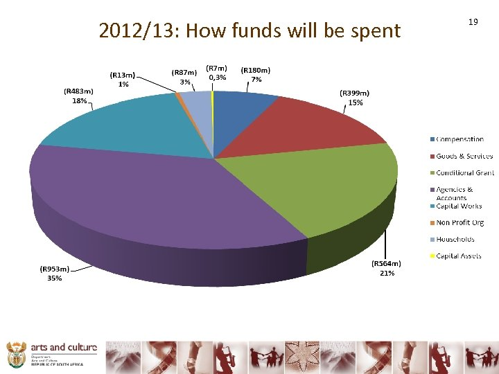 2012/13: How funds will be spent 19