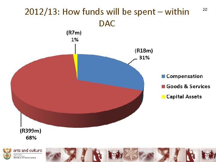 2012/13: How funds will be spent – within DAC 20