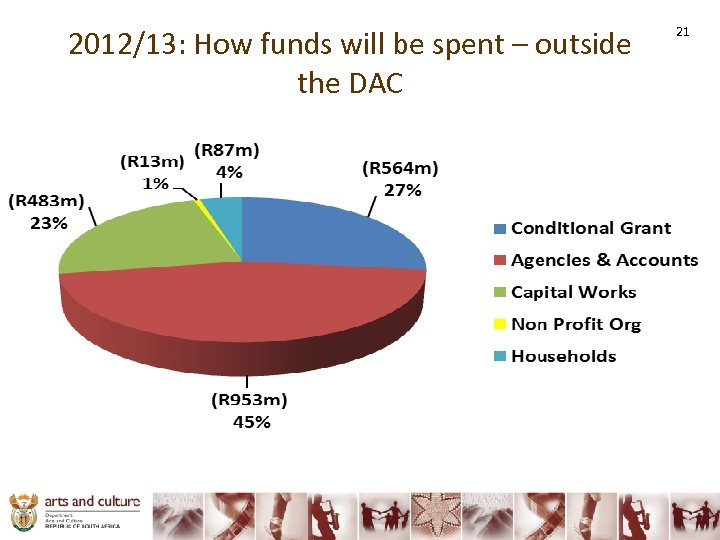 2012/13: How funds will be spent – outside the DAC 21