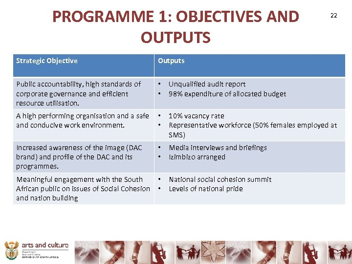 PROGRAMME 1: OBJECTIVES AND OUTPUTS Strategic Objective Outputs Public accountability, high standards of corporate