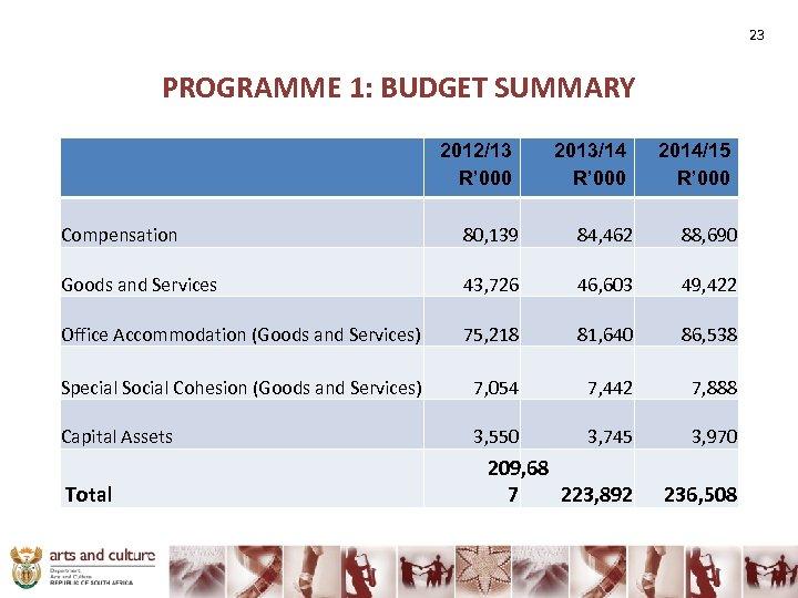 23 PROGRAMME 1: BUDGET SUMMARY 2012/13 R' 000 2013/14 R' 000 2014/15 R' 000