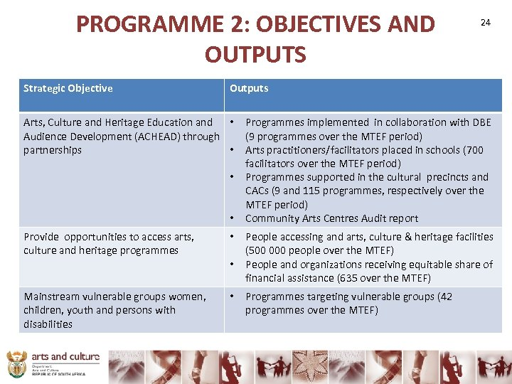 PROGRAMME 2: OBJECTIVES AND OUTPUTS Strategic Objective 24 Outputs Arts, Culture and Heritage Education