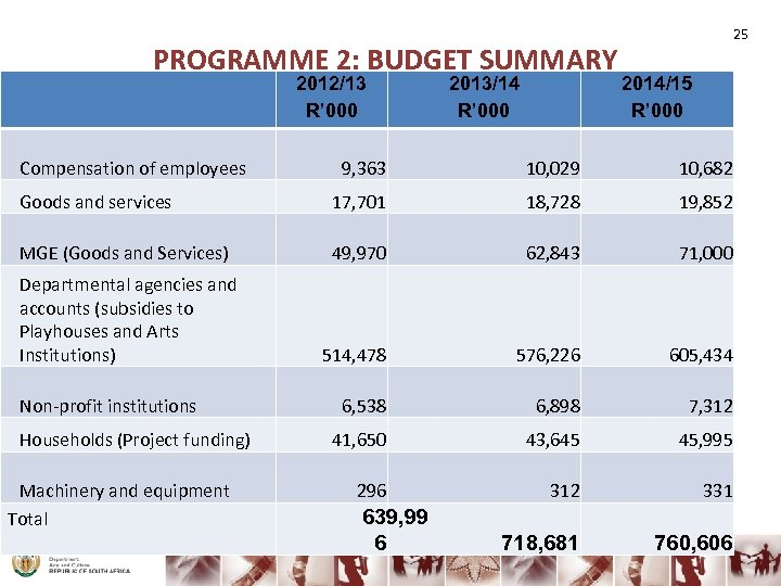 PROGRAMME 2: BUDGET SUMMARY 2012/13 R' 000 Compensation of employees 2013/14 R' 000 25