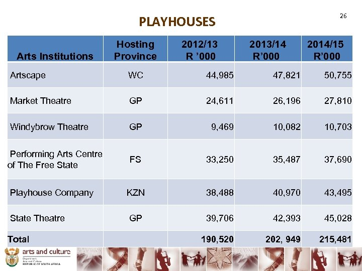 26 PLAYHOUSES Arts Institutions Hosting Province 2012/13 R ' 000 2013/14 R' 000 2014/15