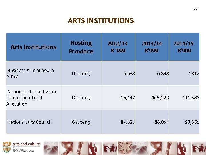 27 ARTS INSTITUTIONS Arts Institutions Hosting Province 2012/13 R ' 000 2013/14 R' 000