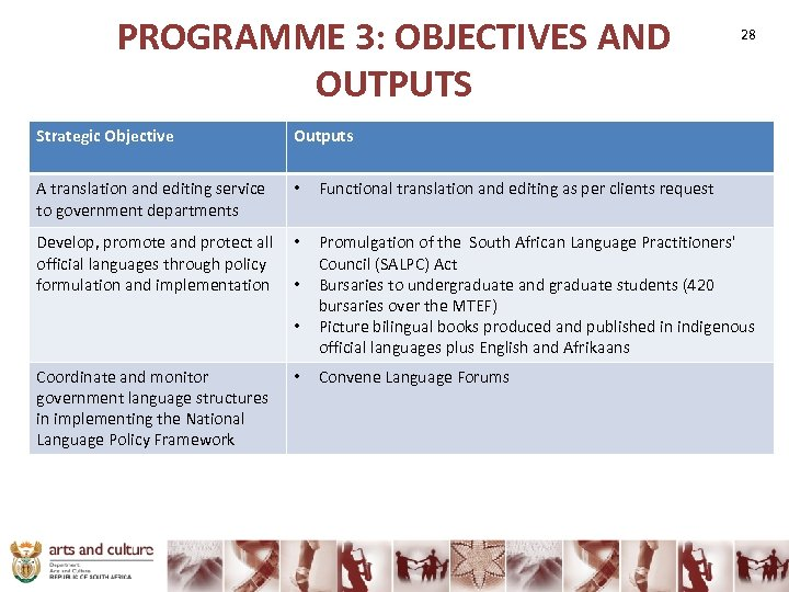 PROGRAMME 3: OBJECTIVES AND OUTPUTS Strategic Objective Outputs A translation and editing service to