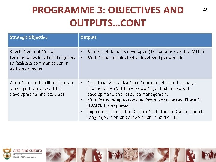 PROGRAMME 3: OBJECTIVES AND OUTPUTS…CONT Strategic Objective 29 Outputs Specialized multilingual • terminologies in