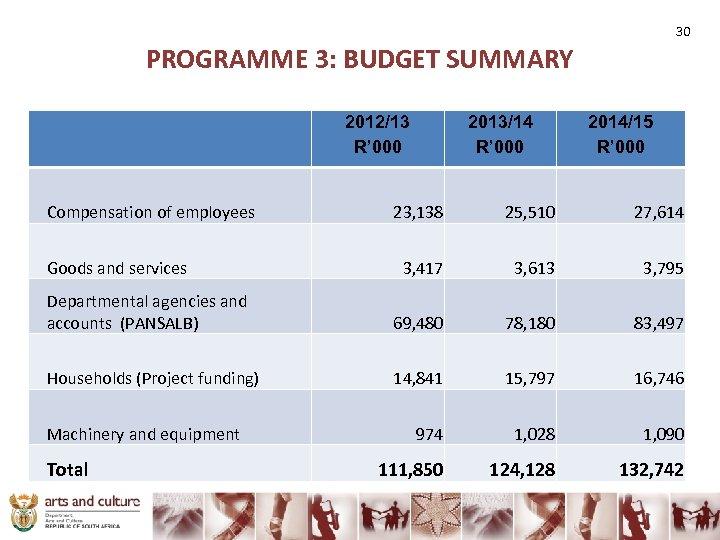 30 PROGRAMME 3: BUDGET SUMMARY 2012/13 R' 000 2013/14 R' 000 2014/15 R' 000