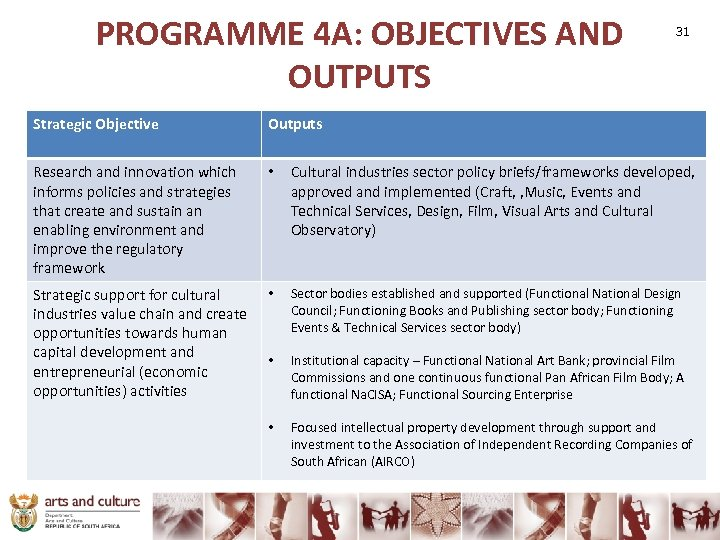 PROGRAMME 4 A: OBJECTIVES AND OUTPUTS 31 Strategic Objective Outputs Research and innovation which