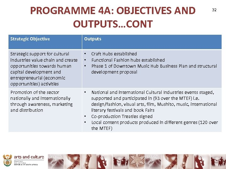 PROGRAMME 4 A: OBJECTIVES AND OUTPUTS…CONT 32 Strategic Objective Outputs Strategic support for cultural