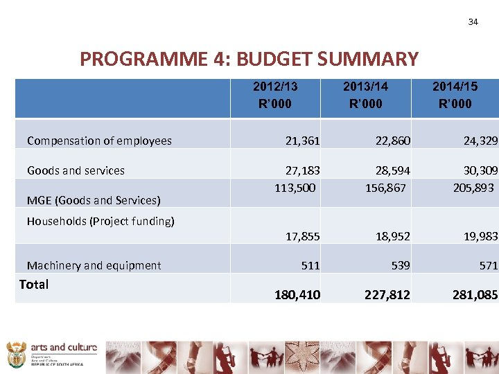 34 PROGRAMME 4: BUDGET SUMMARY 2012/13 R' 000 Compensation of employees Goods and services