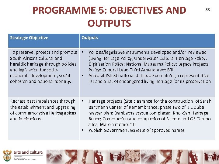 PROGRAMME 5: OBJECTIVES AND OUTPUTS Strategic Objective 35 Outputs To preserve, protect and promote