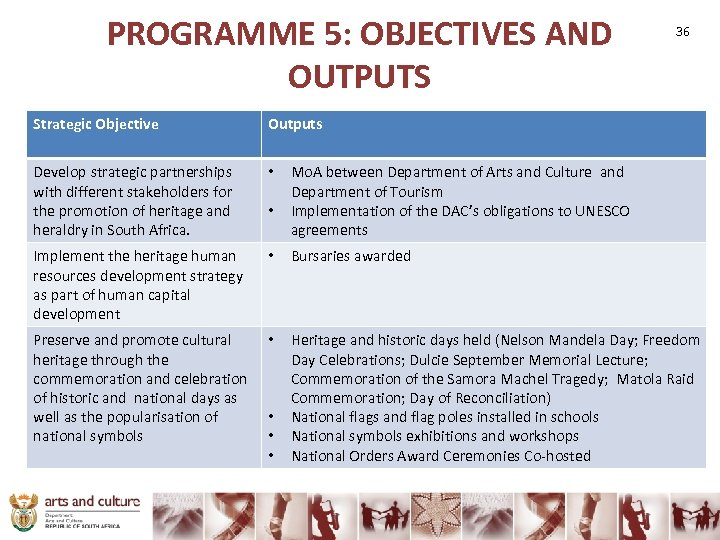 PROGRAMME 5: OBJECTIVES AND OUTPUTS 36 Strategic Objective Outputs Develop strategic partnerships with different