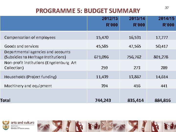 PROGRAMME 5: BUDGET SUMMARY 2012/13 R' 000 2013/14 R' 000 37 2014/15 R' 000