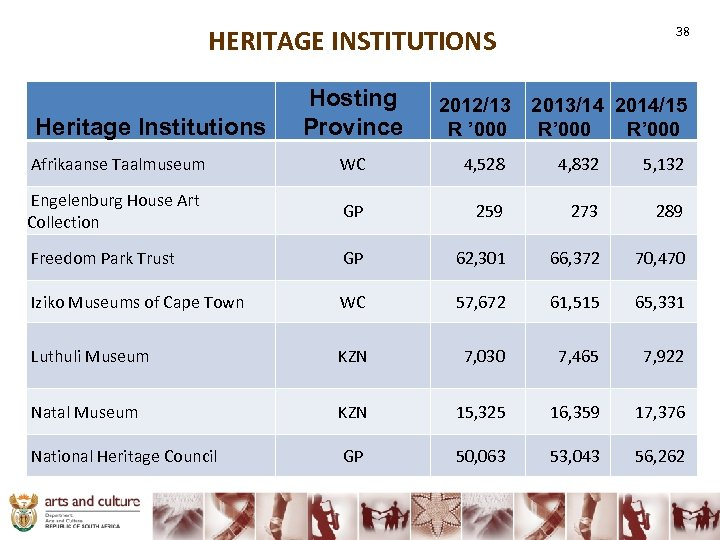 HERITAGE INSTITUTIONS Heritage Institutions Hosting Province 38 2012/13 2013/14 2014/15 R ' 000 R'