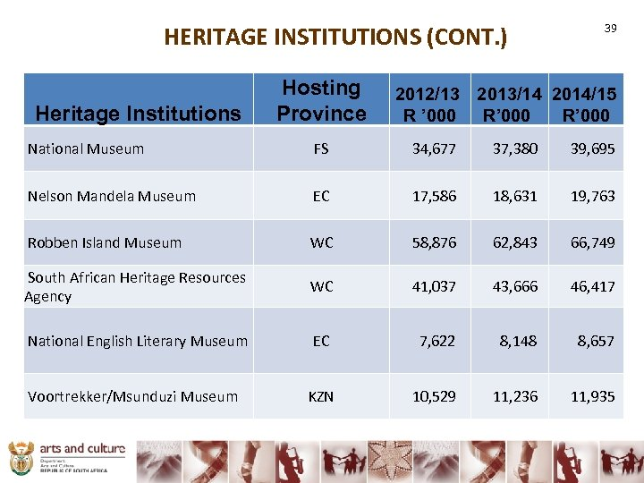 HERITAGE INSTITUTIONS (CONT. ) 39 Hosting Province 2012/13 2013/14 2014/15 R ' 000 R'